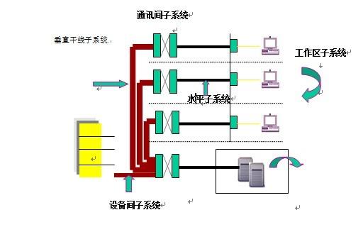 2.弱电智能化综合布线系统解决方案